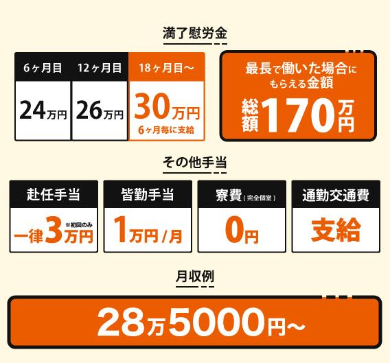 入社祝い金20万円!